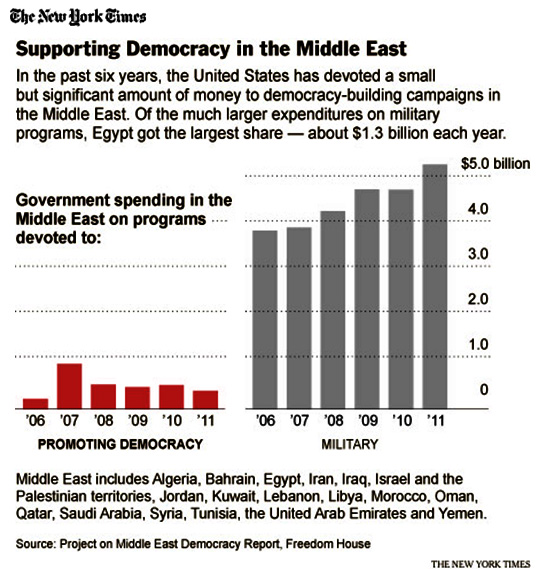 u s democracy promotion policy in the middle east essay Middle east countries have a lot of energy that must developed and establish an international energy security so countries should benefit from international middle east review of international affairs, vol 5, no 4 (december 2001) sharp, jeremy m  us democracy promotion policy in the middle.